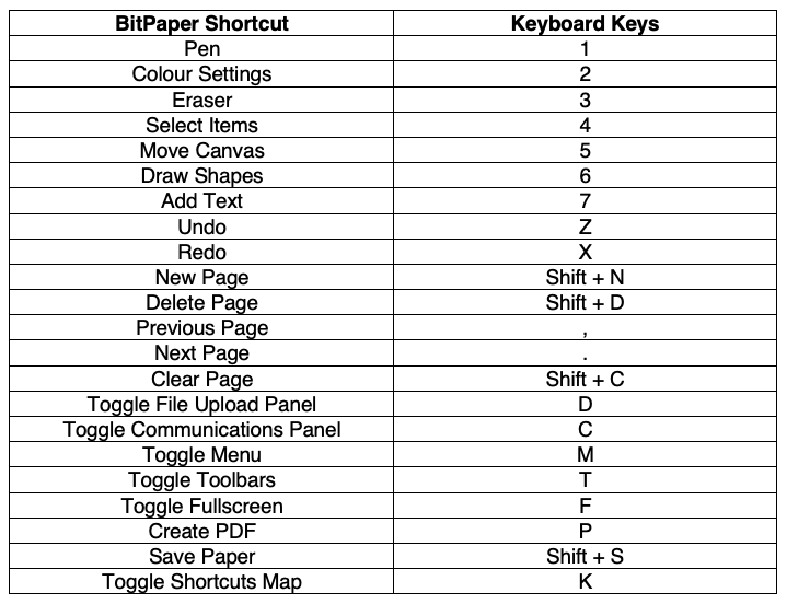 BitPaper Shortcuts