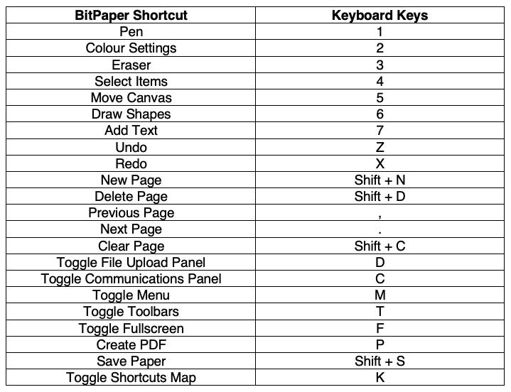 BitPaper Shortcuts